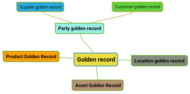Golden Records