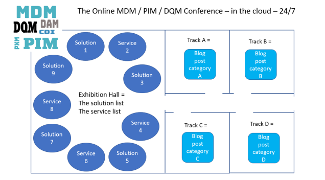 The Online MDM PIM DQM Conference