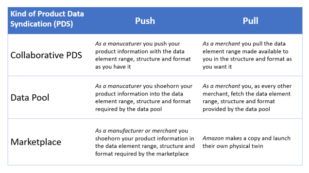 Collaborative PDS Data pools and Marketplaces