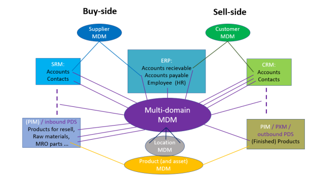 What is multidomain MDM