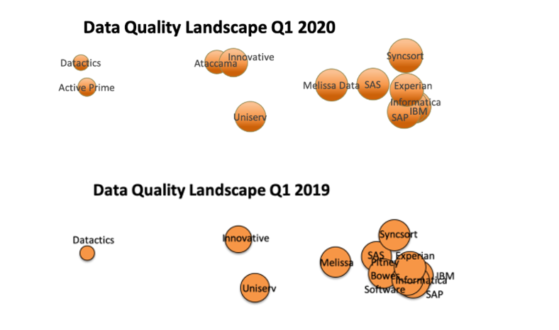 Information Difference DQ Landscape 2019 and 2020