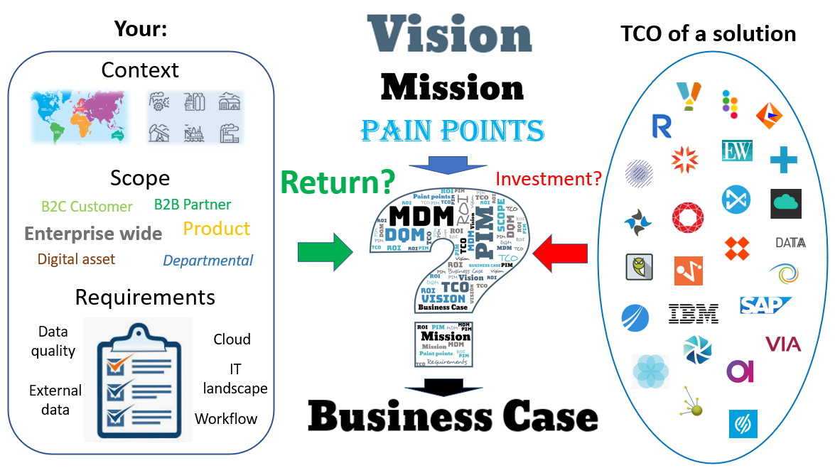 MDM PIM DQM TCO ROI Business Case