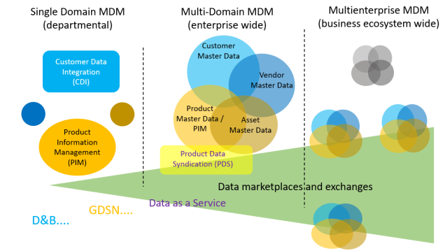 Data Marketplaces and Exchange