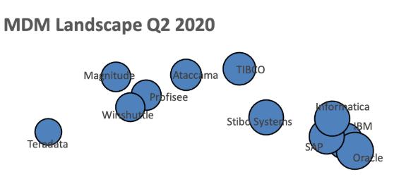 MDM Landscape Q2 2020
