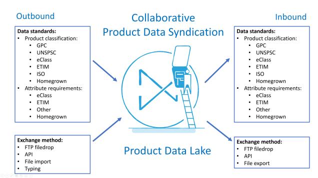 collaborative-product-data-syndication-via-product-data-lake